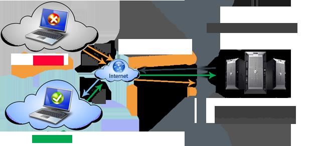 HTTP Flood